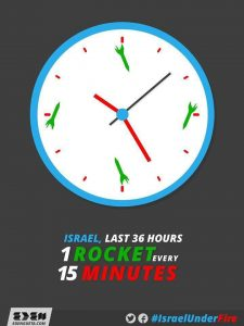 Israel under fire every 15 m